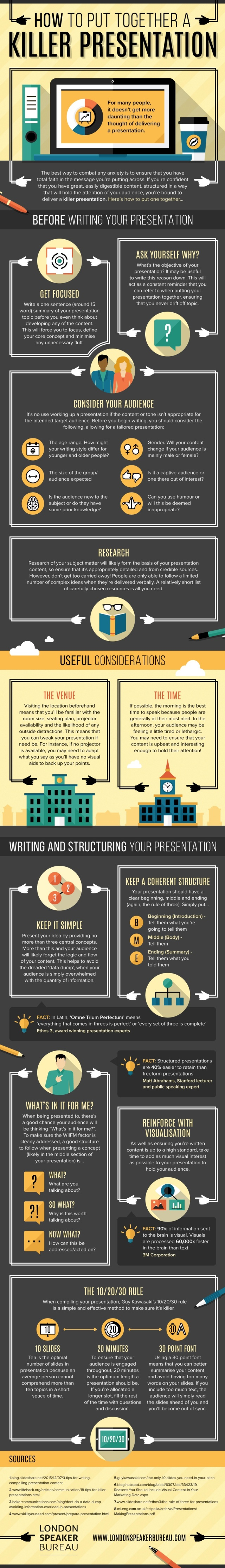 steps to killer presentation